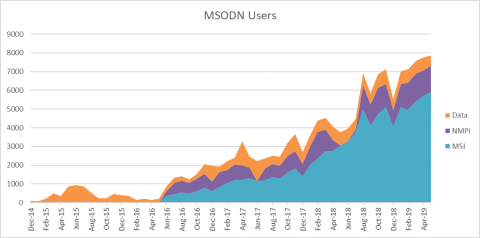 MSODN Users July 2019