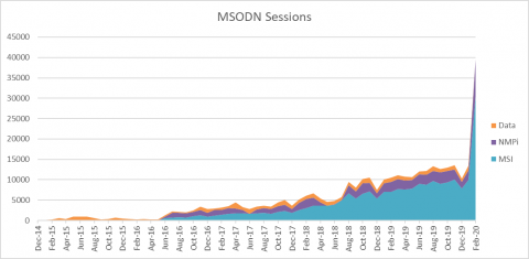 MSODN Sessions