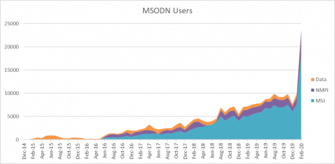 MSODN Users