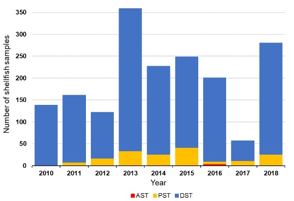 Figure 2: Percentage of shellfish samples in which biotoxins exceeded maximum permitted levels by year. Source: FSS