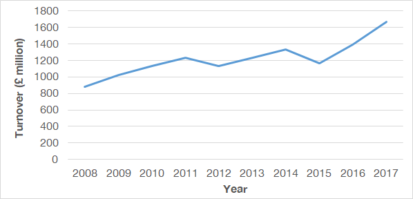 Figure 3: Annual turnover for commercial fishing and aquaculture in Scotland, 2008 – 2017 (2017 prices). Source: Scottish Government, 2020.