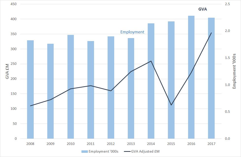 Figure 5: Aquaculture – employment and GVA (2017 prices), 2008 to 2017. Source: Scotland's Marine Economic Statistics. Note: The economic statistics lag behind the production statistics.