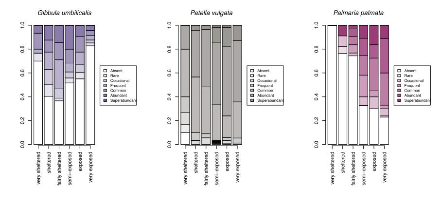 Changes in abundance for selected species over wave exposure categories.