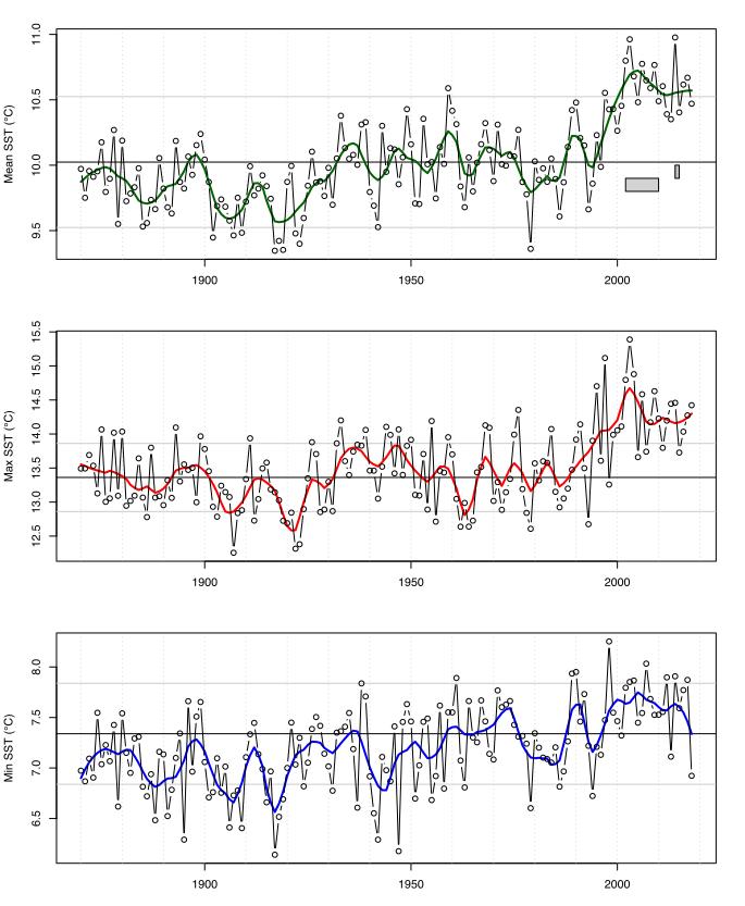 (top) Annual mean sea surface temperature for northern UK waters, (mid) maximum temperature, (bottom) minimum temperature.