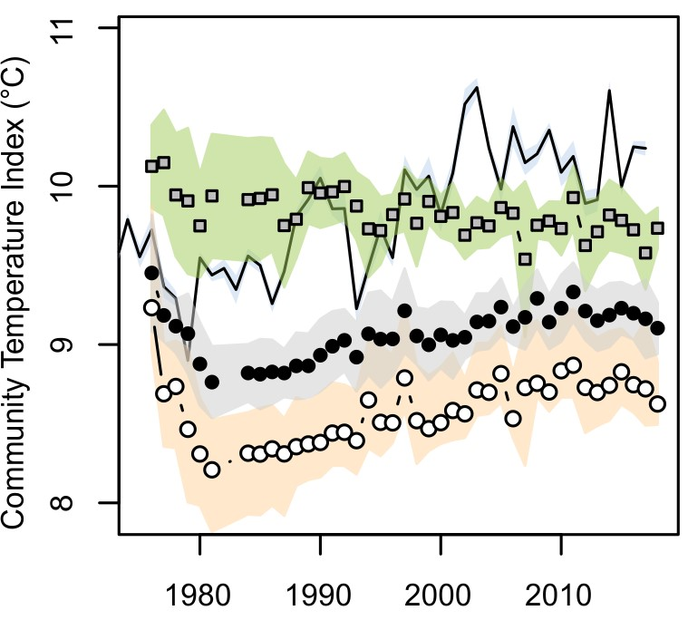 Changes in Community Temperature Index (CTI) for rocky shores around Sullom Voe, Shetland since 1976