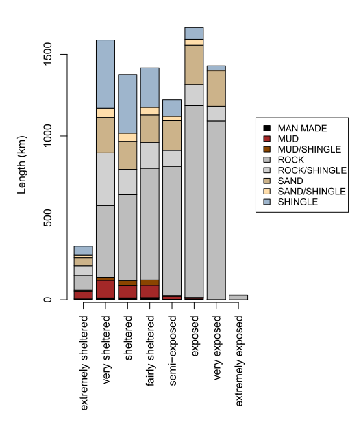Length of Scotland's coastline of different geological types across wave-exposure categories