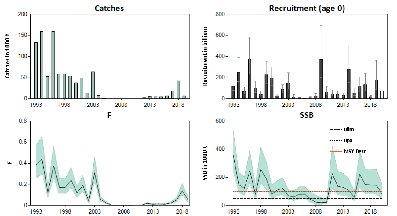 Sandeel in Sandeel area 4. Historical development of the stock from the summary of the stock assessment, with 90% confidence intervals. Assumed recruitment values are not shaded. Fishing mortality (F) is presented for ages 1 – 2.