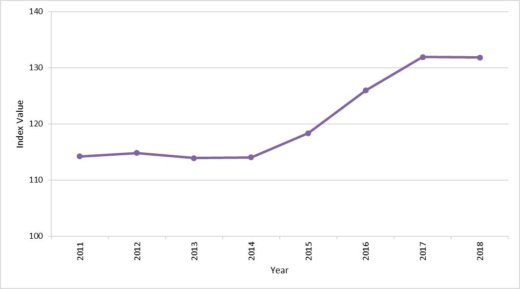 Figure 4: Marine wintering waterbird index 2010/11 - 2017/18.