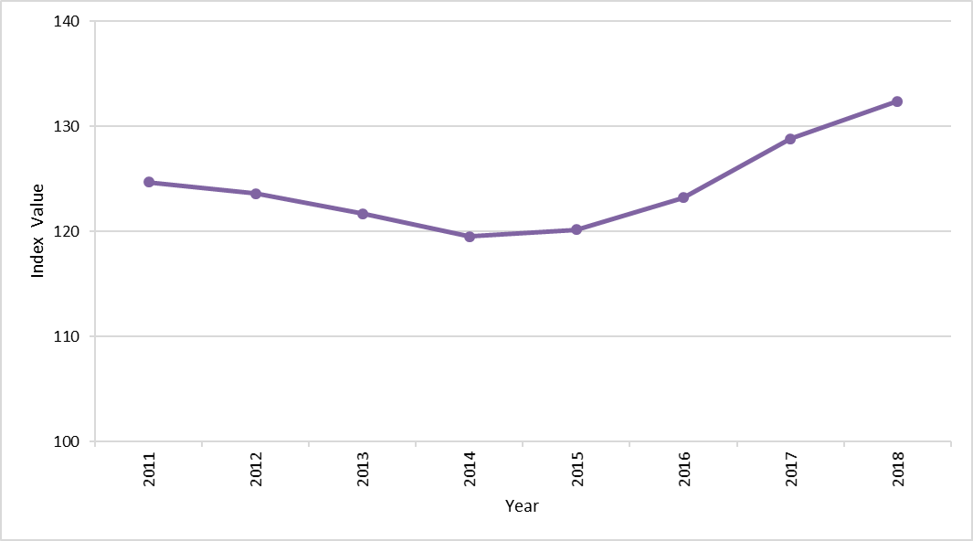 Figure 6: Index  for marine wintering waders from 2010/11 to 2017/18.