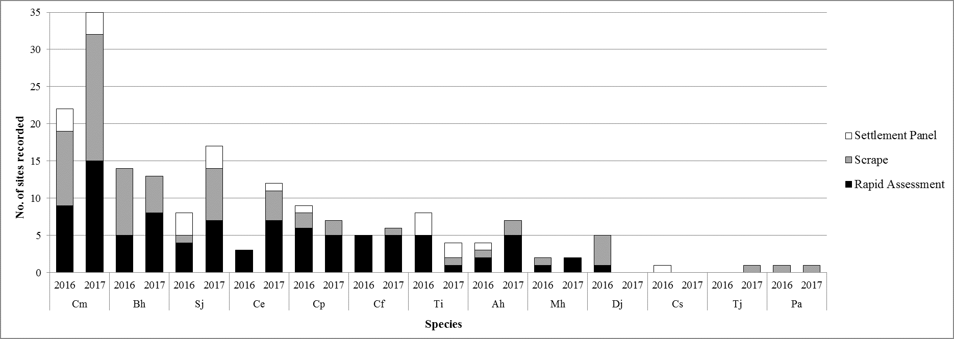 Total number of sites for which each non-native species has been recorded for each sampling method for 2016 and 2017.