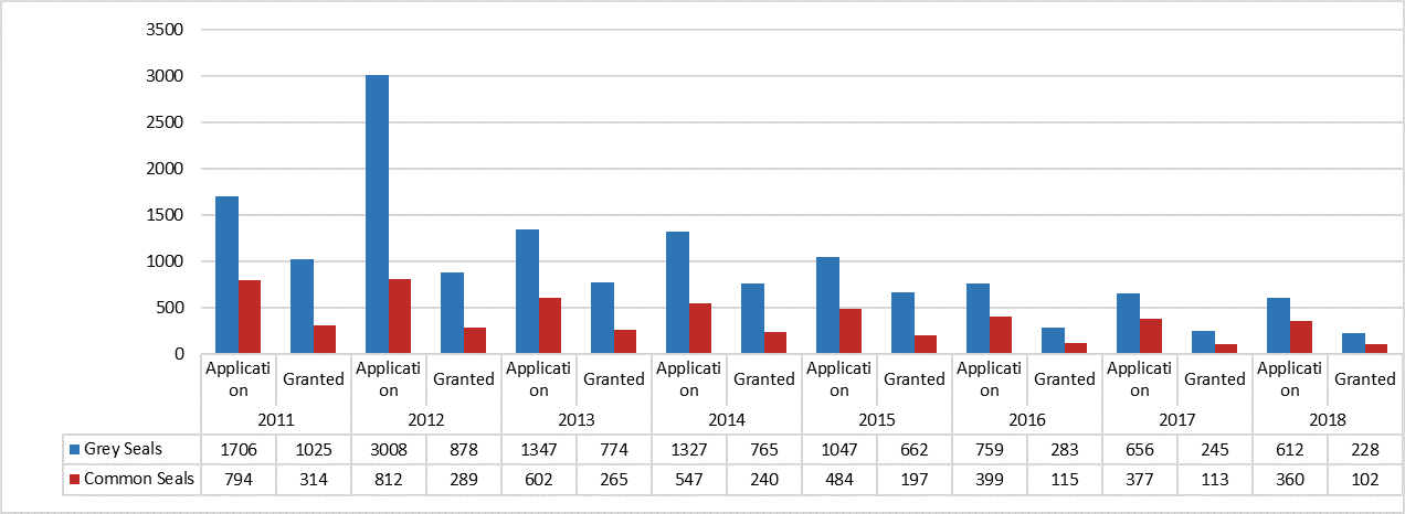 Figure g: Comparison between numbers of seals on applications and numbers granted 2011 to 2018. Source: Marine Scotland.