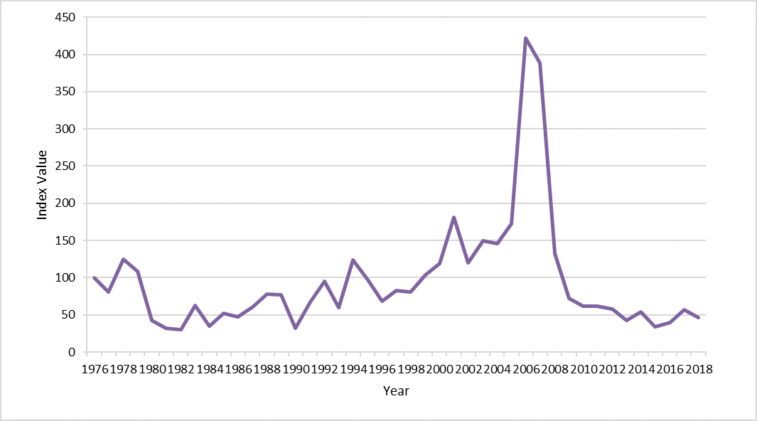 Figure c: Index values for long-tailed duck 1976 - 2018.