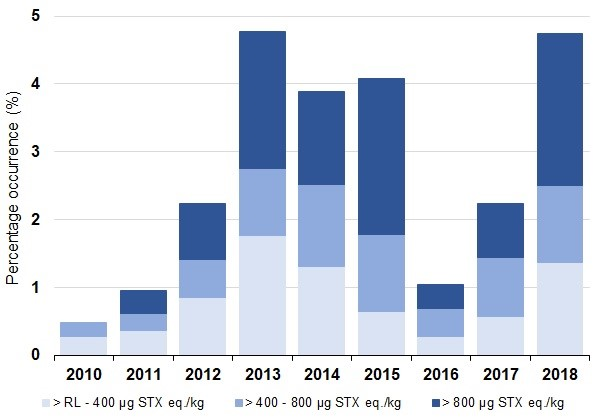 Figure e: Percentage occurrence of paralytic shellfish toxins present for all shellfish species by year.