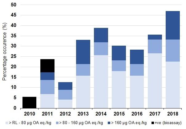 Figure f: Percentage occurrence of diarrhetic shellfish toxins (bioassay/okadaic acid group) present for all shellfish species by year