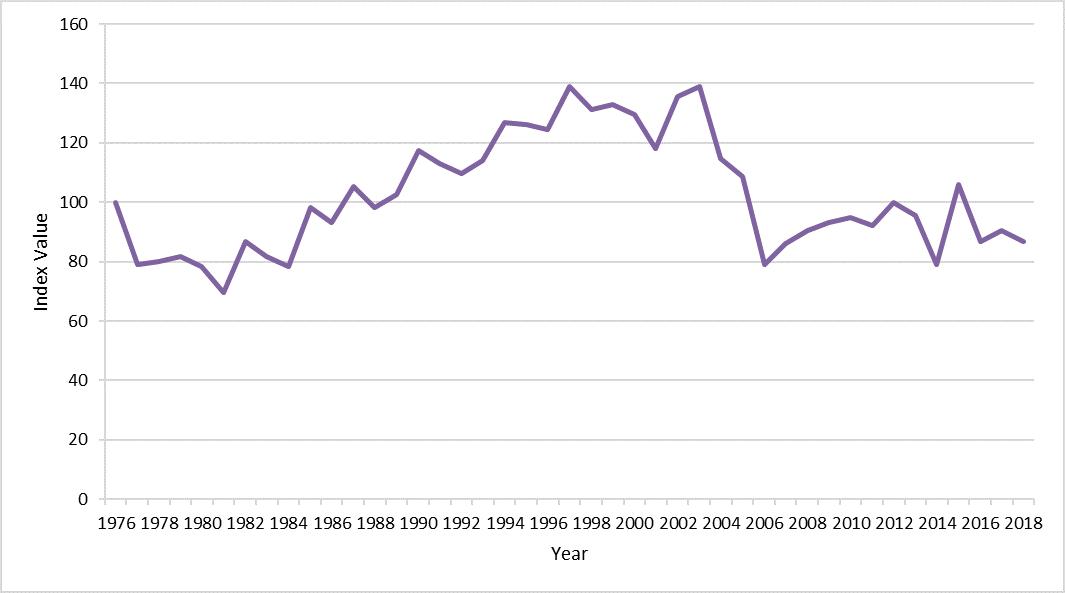 Figure g: Index values for Eurasian oystercatcher 1976 - 2018.