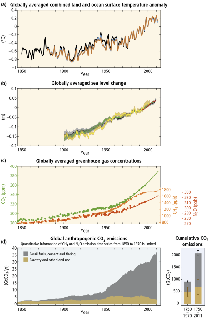 Figure 1: Observations and indicators of climate change and greenhouse gas emissions