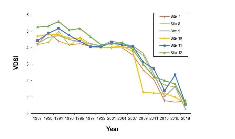 Figure 1: Degree of imposex measured by mean Vas Deferens sequence (VDSI) in dog whelk populations sampled from the six sites located within Sullom Voe between 1987-2018.