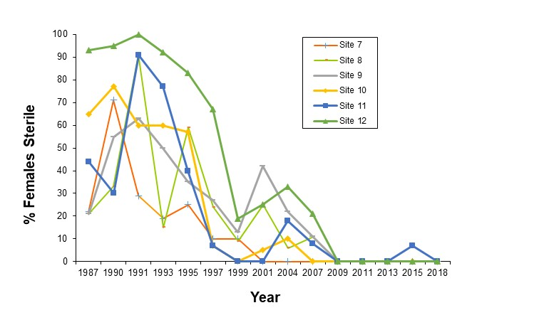 Figure 2: Percentage of sterile females in dog whelk populations sampled from the six sites located within Sullom Voe from 1987-2018.