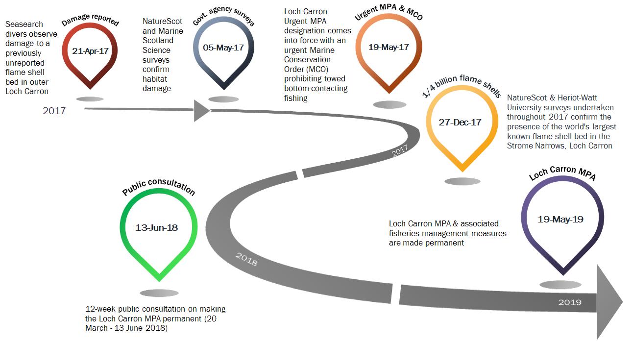 Figure 3:  Loch Carron MPA designation timeline.