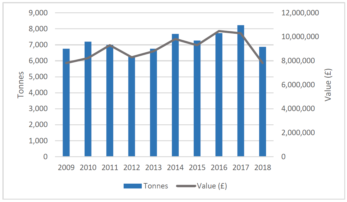 Figure 2: Mussel production and value (2009-2018), all Scotland. Source: Marine Scotland.