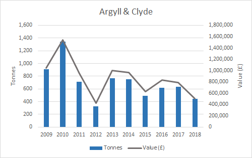 Figure e: Weight and value of mussel production (2009-2018) by SMR (Argyll & Clyde). Source: Marine Scotland. Note: some SMRs have been merged for confidentiality purposes.