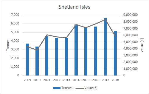 Figure e: Weight and value of mussel production (2009-2018) by SMR (Shetland Isles). Source: Marine Scotland. Note: some SMRs have been merged for confidentiality purposes.