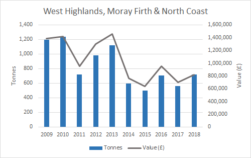 Figure e: Weight and value of mussel production (2009-2018) by SMR (West Highlands, Moray Firth & North Coast). Source: Marine Scotland. Note: some SMRs have been merged for confidentiality purposes.