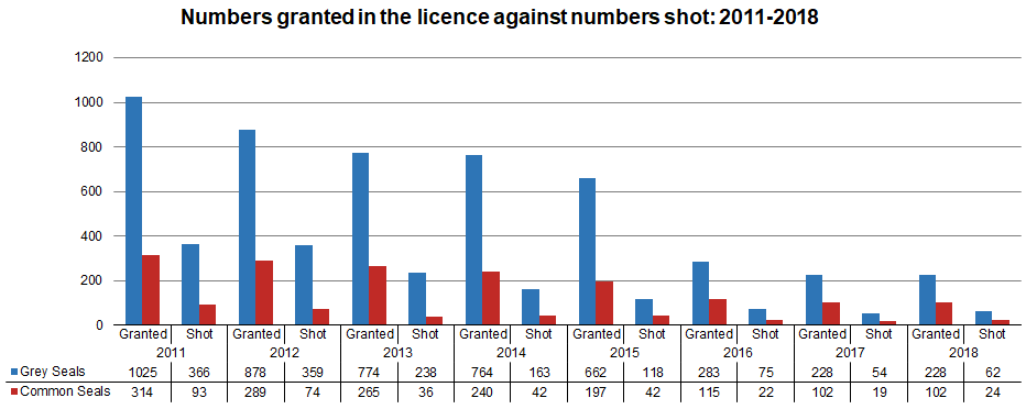 Figure h: Numbers of seals granted on the license and numbers shot 2011 to 2018. Source: Marine Scotland.