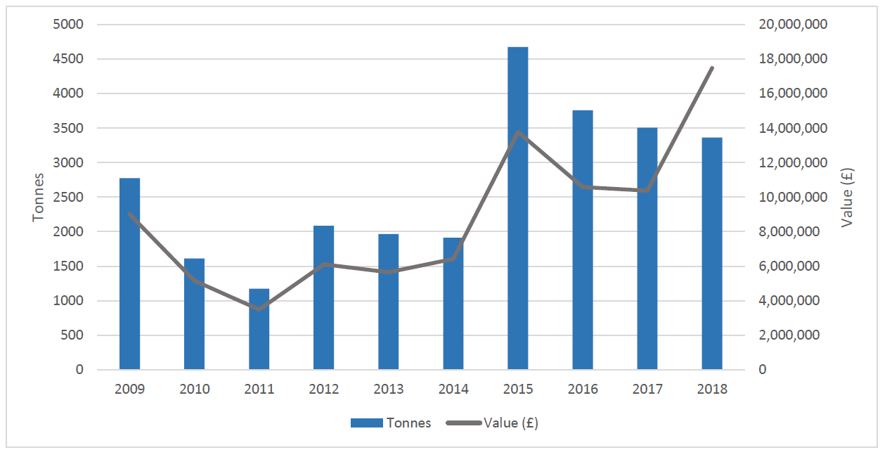Figure a: Other marine finfish production and value (2009-2018), all Scotland. Source: Marine Scotland. Includes sea trout and marine rainbow trout (Small amounts of halibut were also produced annually but cannot be shown for confidentiality reasons)