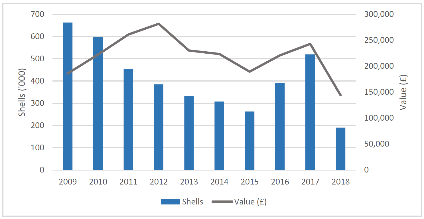 Figure c: Other Scottish Shellfish Production and Value (2009-2018) (All Scotland) Note: Includes Native Oyster, Queen Scallop and Scallop. Source: Marine Scotland.