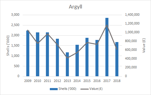Figure f: Weight and value of pacific oyster production (2009-2018) by SMR. (Argyll)