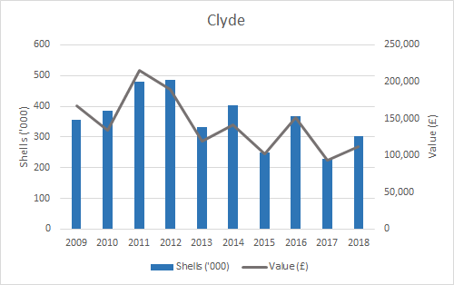 Figure f: Weight and value of pacific oyster production (2009-2018) by SMR. (Clyde)