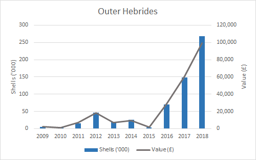 Figure f: Weight and value of pacific oyster production (2009-2018) by SMR. (Outer Hebrides)