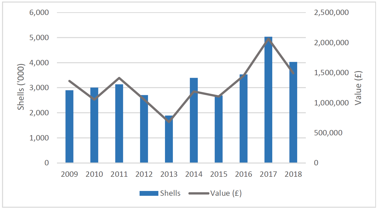 Figure b: Pacific Oyster production and value (2009-2018), all Scotland. Source: Marine Scotland.