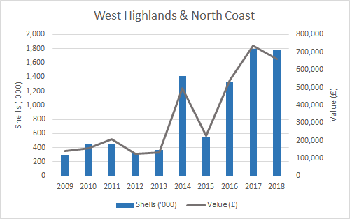 Figure f: Weight and value of pacific oyster production (2009-2018) by SMR. (West Highlands & North Coast)