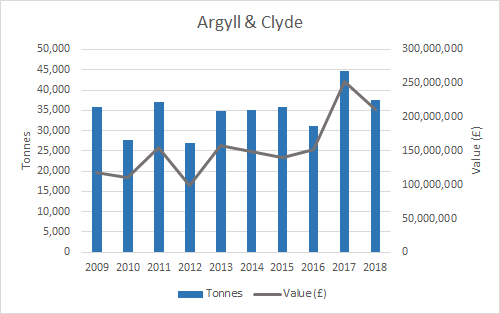 Figure d: Weight and value of salmon production (2009-2018) by Scottish Marine Region (SMR) (Argyll & Clyde). Source: Marine Scotland. Note: some SMRs have been merged for confidentiality purposes.