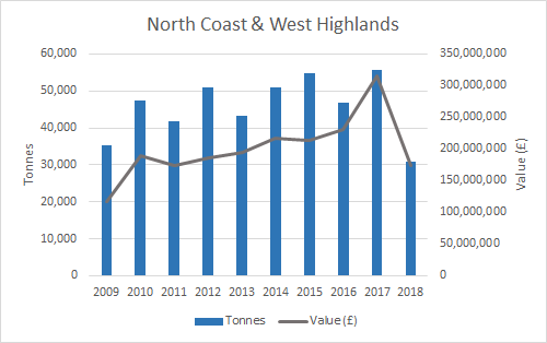 Figure d: Weight and value of salmon production (2009-2018) by Scottish Marine Region (SMR) (North Coast & West Highlands). Source: Marine Scotland. Note: some SMRs have been merged for confidentiality purposes.