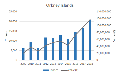 Figure d: Weight and value of salmon production (2009-2018) by Scottish Marine Region (SMR) (Orkney Islands). Source: Marine Scotland. Note: some SMRs have been merged for confidentiality purposes.