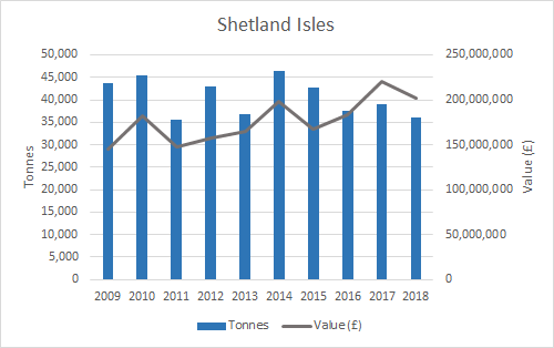 Figure d: Weight and value of salmon production (2009-2018) by Scottish Marine Region (SMR) (Shetland Isles). Source: Marine Scotland. Note: some SMRs have been merged for confidentiality purposes.