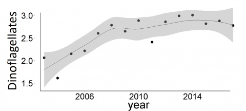 Trends in log10+1 annual abundances of dinoflagellates: MSS- Loch Ewe