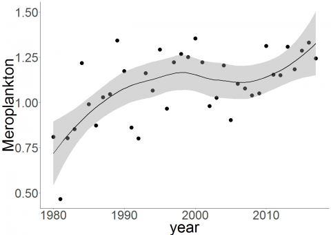 Trends in log10+1 annual abundances of meroplankton: CPR-Fladen & Moray